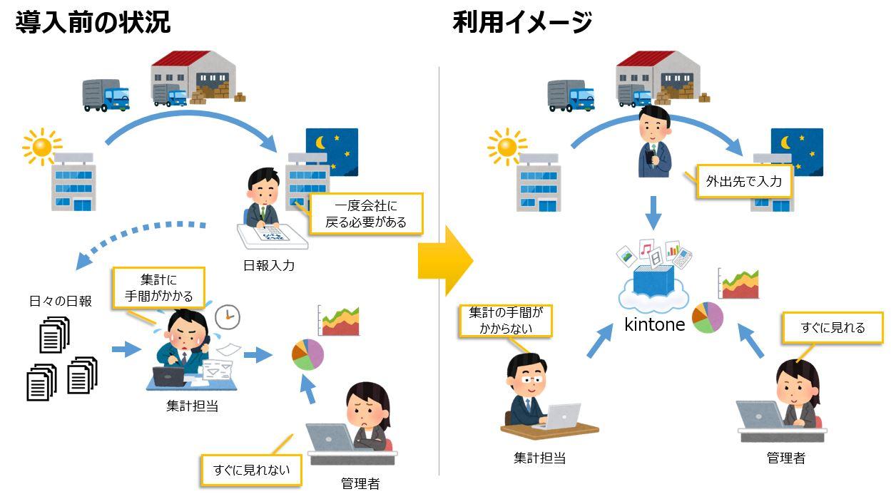 導入前の状況と利用イメージ