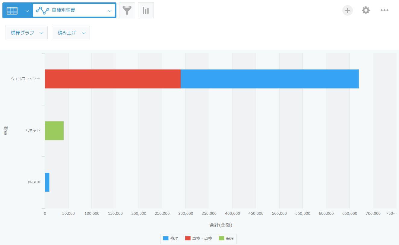 車種別経費横棒グラフ