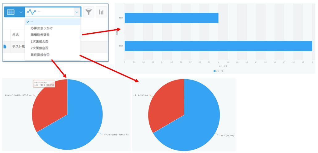 kintone採用管理システムグラフ例