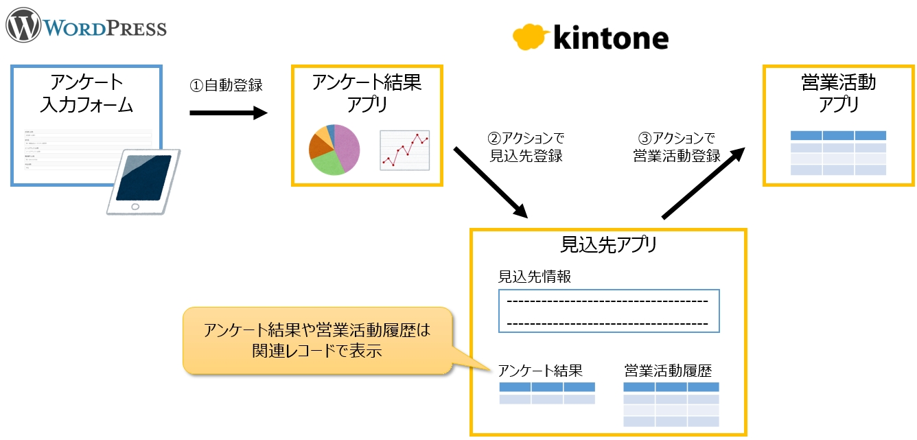 WordPress-kintone