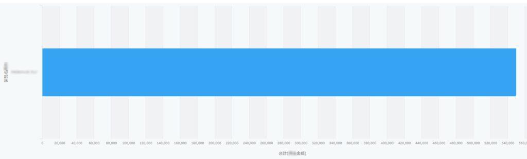 想定とは違うキントーングラフ表示結果