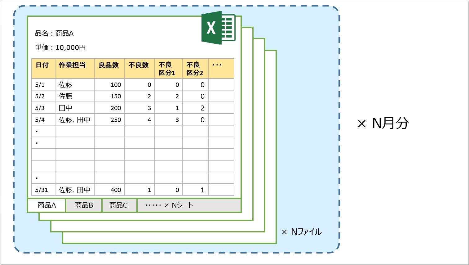 エクセルの製造実績日報ファイルの構成