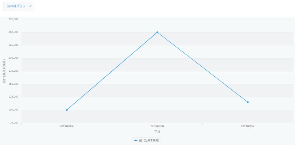 kintoneで月別残高をグラフ表示した例