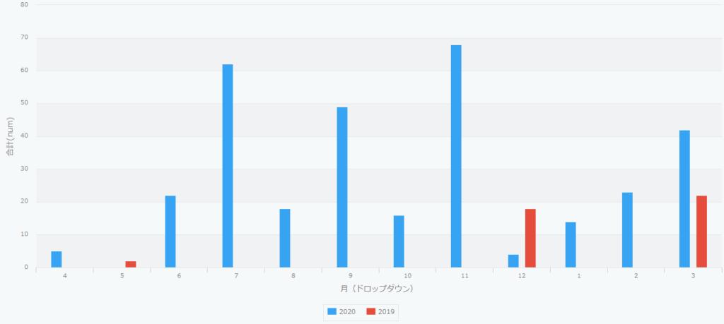キントーンで前年同月毎のの集計グラフの例