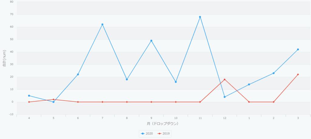 キントーンで年度別&月別の集計グラフの例