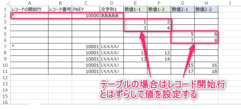 テーブルへのデータ登録用ファイルの正しい例