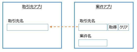 ルックアップのコピー元・コピー先の例