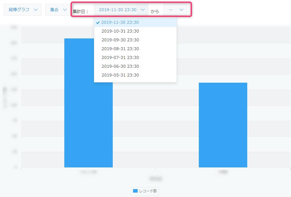 kintone定期レポートのグラフの表示例