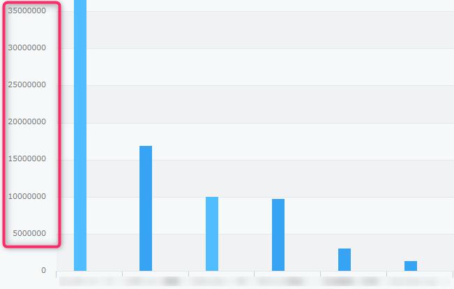 グラフ表示した際の数値表示