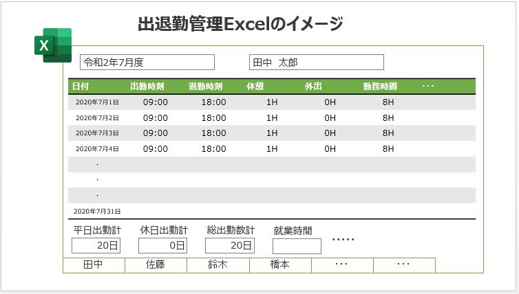 出退勤管理Excelのイメージ