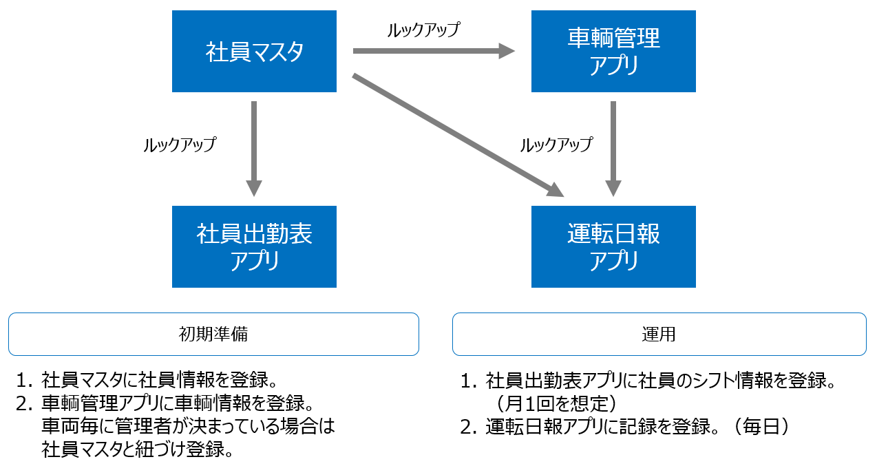 運輸業パックアプリ構成